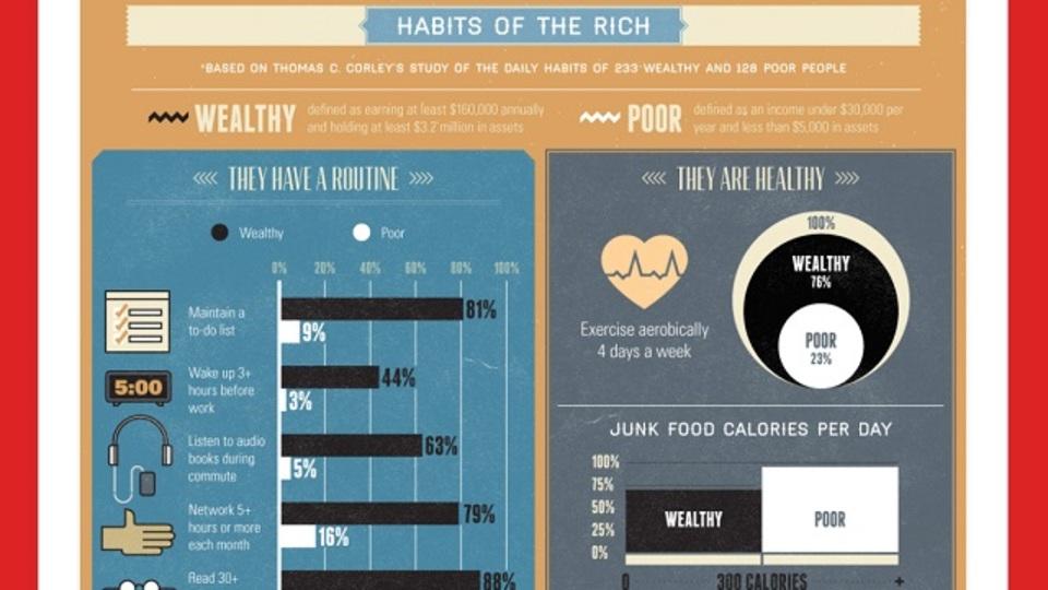 富豪には読書家が多い? インフォグラフィックで見る「世界長者番付ランカーの習慣」