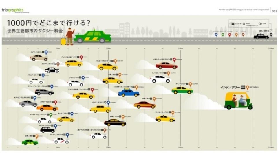 世界各国のタクシー料金、1000円でどこまでいけるのかが一目でわかるサイト
