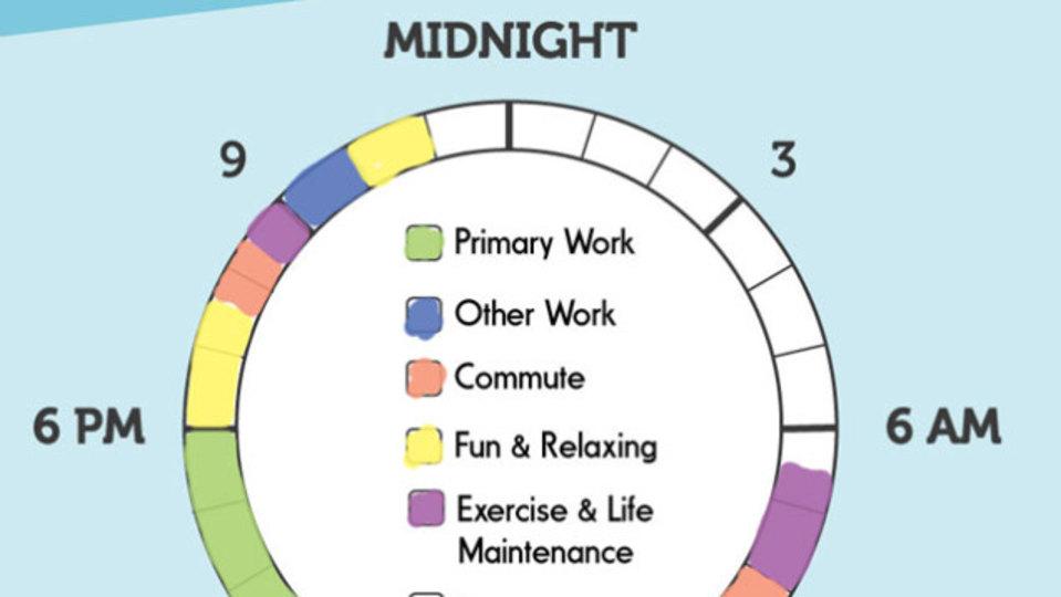 あの偉人と比べてみたら...一日の過ごし方を見返す「生産性の輪」