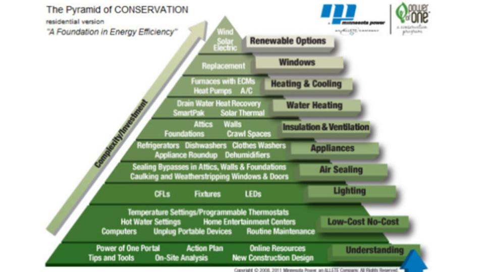 家庭の節電対策はどこから手をつけるべき?電力会社が作った「省エネピラミッド」を参考にしよう