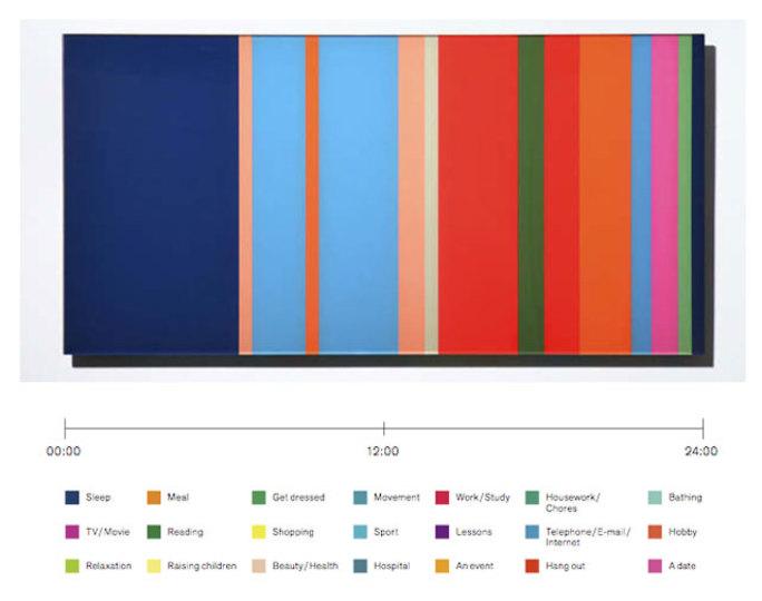 1日の行動を21色で表現するとどんなデザインになる?アート作品「Life Stripe」