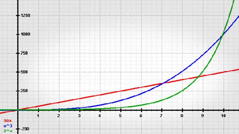お金がお金を呼ぶ仕組み:貯金は指数関数的だと理解せよ