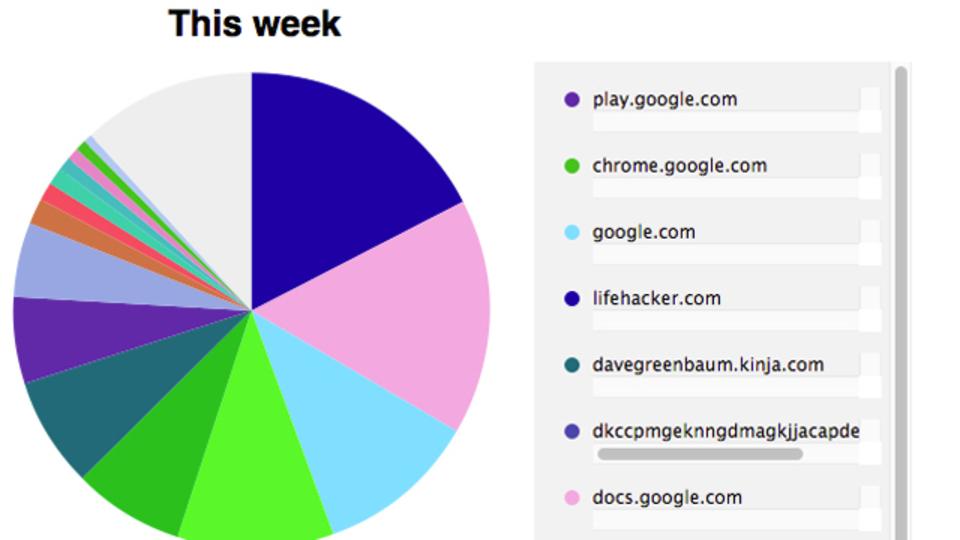 「Chrome Visual History」を使えばウェブ閲覧の傾向が一目でわかる