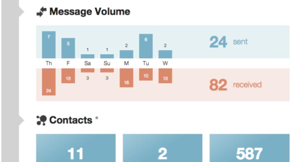 今のメール習慣を統計データ化して送ってくれるウェブサービス『Conspire』