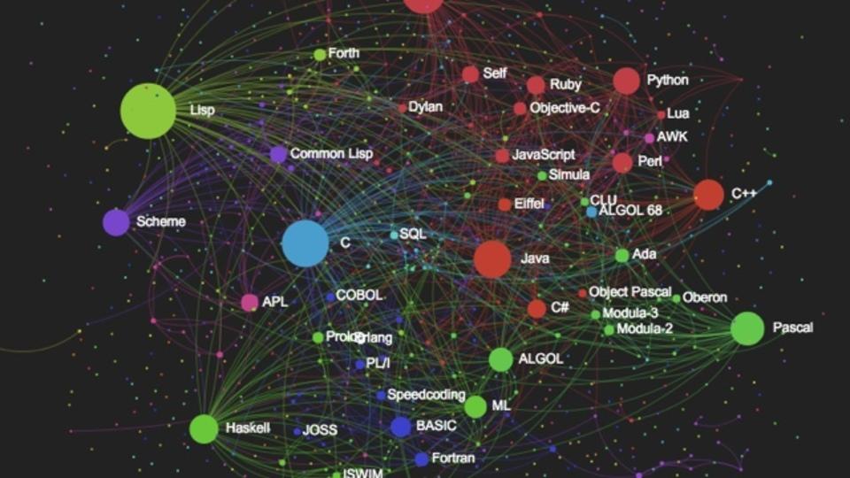 プログラミング言語の相関図を表したサイト「Programming Language Influence Network」