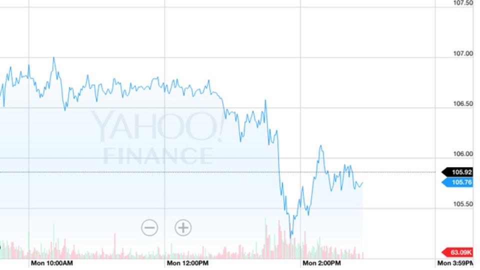 アップルの株価が下落