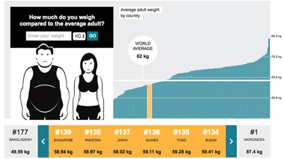 世界177カ国中、日本の肥満度は?