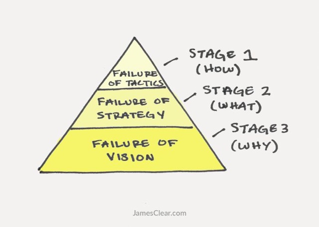 160826stages-of-failure-explained-700x500.jpg