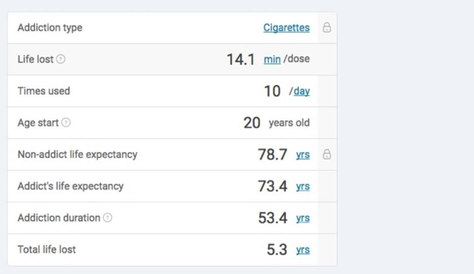 アルコール、タバコ、ドラッグなどへの依存でどのくらい寿命が縮まっているか