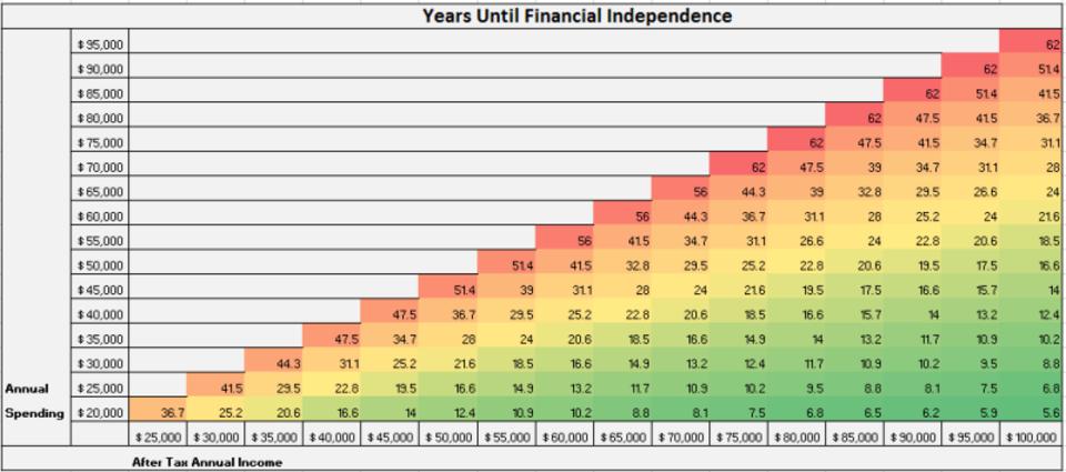「年収と年間支出額でリタイアまでに要する年数を算出」するグリッド