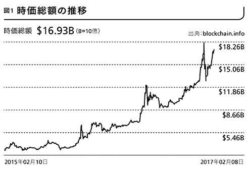 170523_bitcoin_value