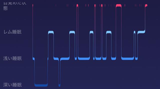 「7時間以上」の睡眠は健康に良い:Fitbitの睡眠データが証明