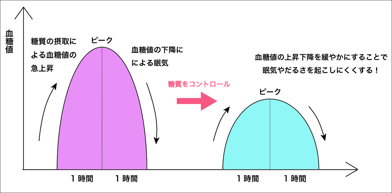 lunch_nutrition_graph12