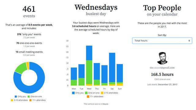 カレンダーの情報から1年間のまとめを作成してくれるアプリ「Pod」