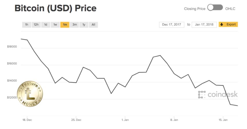 コイン 価格 ビット の