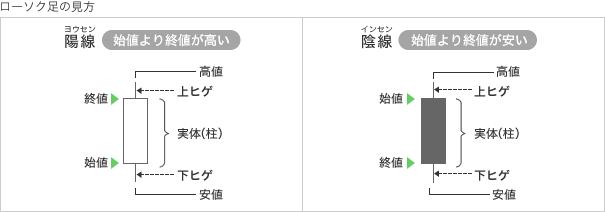 野村證券アプリ