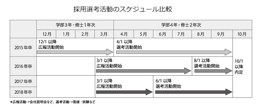 採用選考活動のスケジュール比較