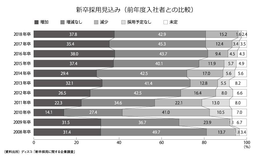新卒採用見込み(前年度入社者との比較)
