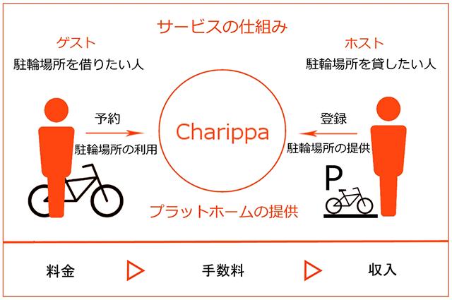20180416_charippa_01