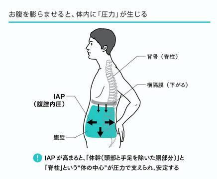書評】『スタンフォード式 疲れない体』 「IAP呼吸法」画像