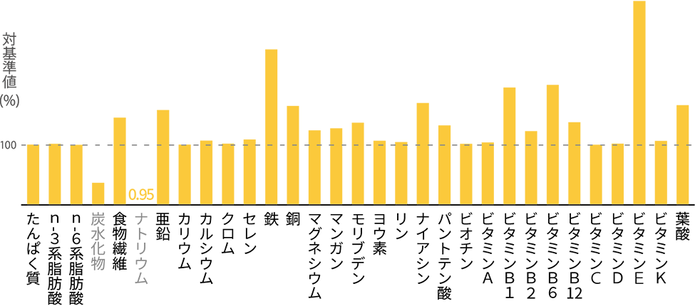 graph_nutrition_bp130g