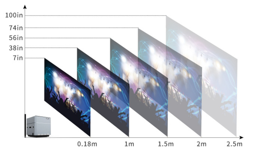 2b445699be 肝心の投影サイズは最大100インチ(距離2.5m時)となっており、この筐体サイズから投影できるものとしては十分なものとなっています。
