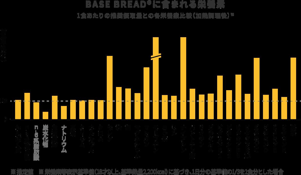 graph_nutrition_bb