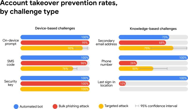セキュリティ対策:手段別ブロック率