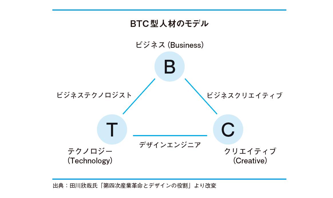 BTCモデル