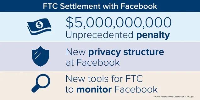 FTCとFacebookが合意した内容