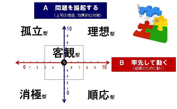 フォロワーシップの型の図表