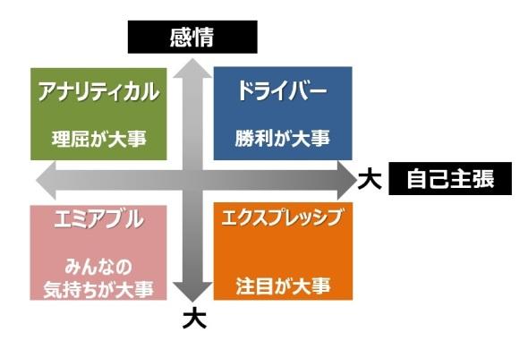 ソーシャルスタイルの表