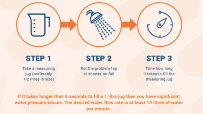 水圧チェックのインフォグラフィック
