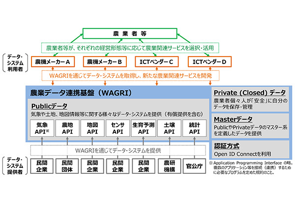 日本の農業を、データで変える。農家の技を継承する国家プロジェクト「WAGRI」とは