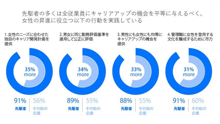 ジェンダー平等はなぜ日本で根付かないのか。無意識の偏見と「インクルーシブになる」という考え方とは