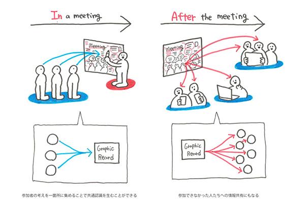 過程を「ビジュアル化」すると、会議は大きく変わる。今注目される、グラフィックレコーディングとは