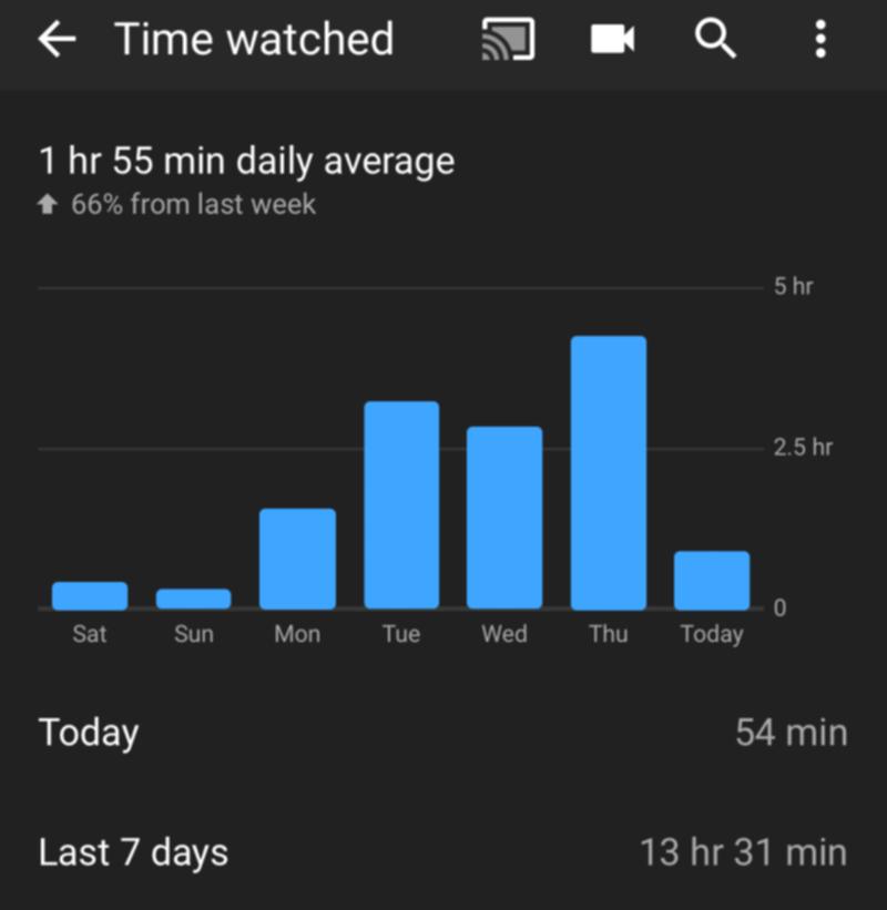 視聴時間のグラフ