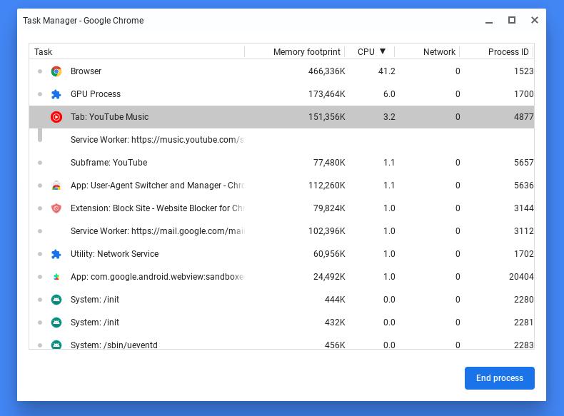 Chrome OSの「タスクマネージャ」