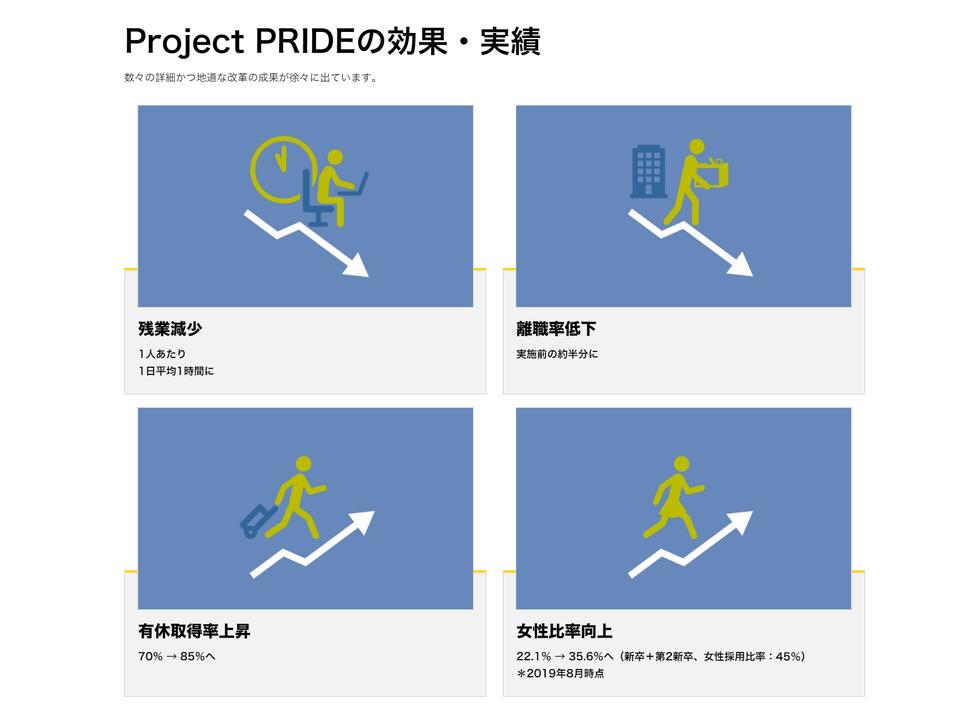 「Project PRIDE」の効果・実績