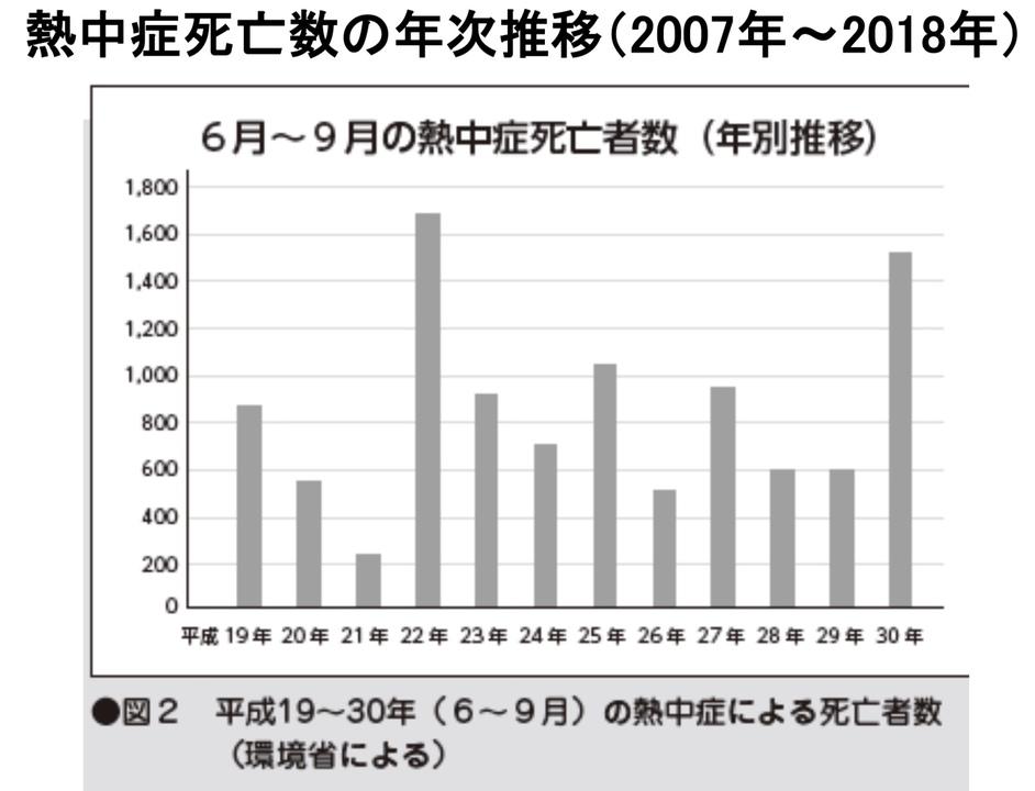 2007年〜2018年の熱中症死亡数の年次推移のグラフ