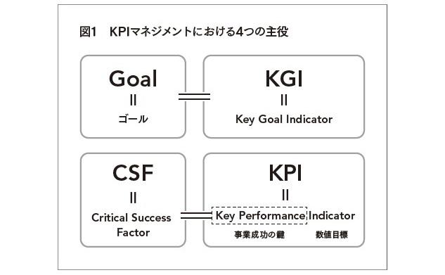 最高の結果を出すKPI実践ノート
