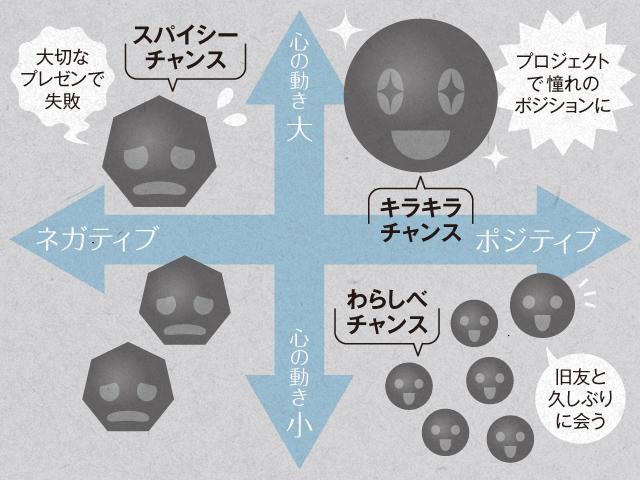 3つのチャンスの種類の図解