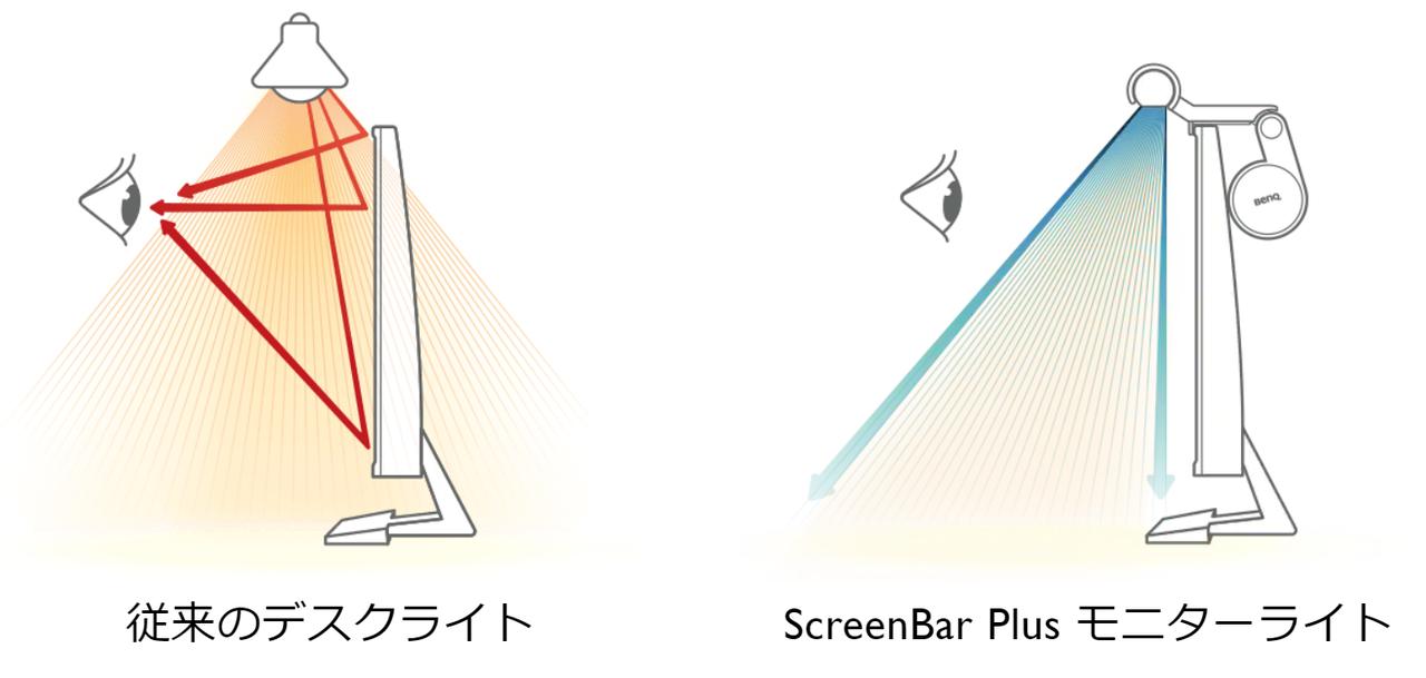 従来のデスクライトとScreenBar Plusの違い