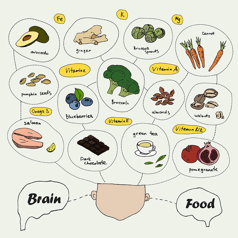 脳にいい食事