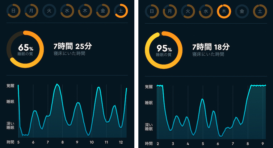 睡眠アプリの結果
