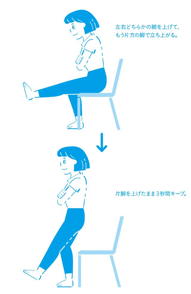 体の使い方チェック