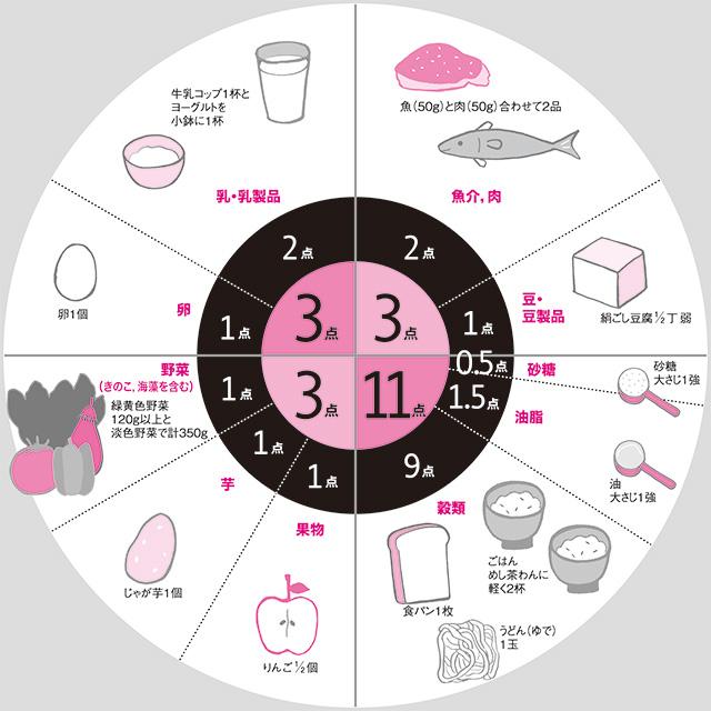 『実践で学ぶ 女子栄養大学のバランスのよい食事法(第2版)』P35図3−1 エネルギー量点数配分バランス(1日にこれだけ食べよう(1日20点の目安量)より。