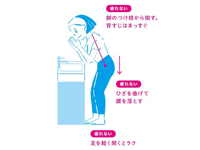 腰を痛めない「正しい洗顔法」