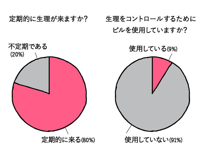 生理に関するアンケートグラフ