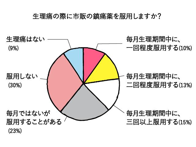 生理の鎮痛剤に関するアンケートグラフ